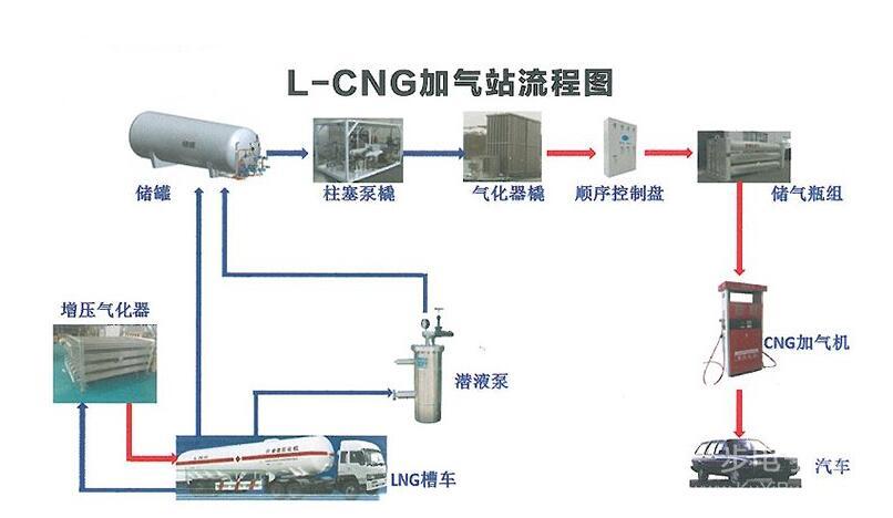 L-CNG加气站与CNG加气标准站对比